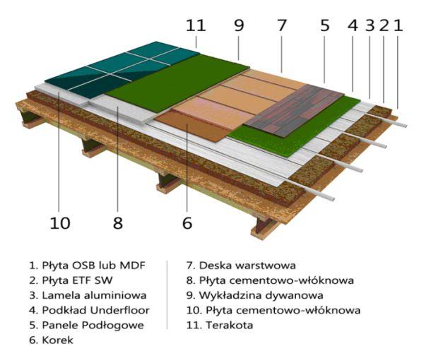 Ogrzewanie podłogowe - schemat budowy