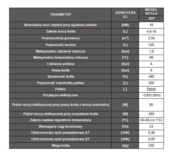 Parametry kotła centralnego ogrzewania SEP