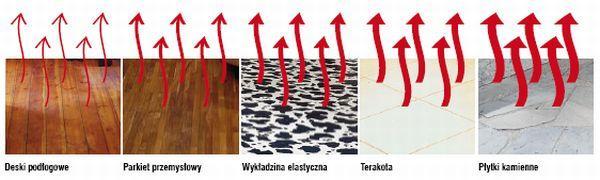 Jaka podłoga do ogrzewania podłogowego