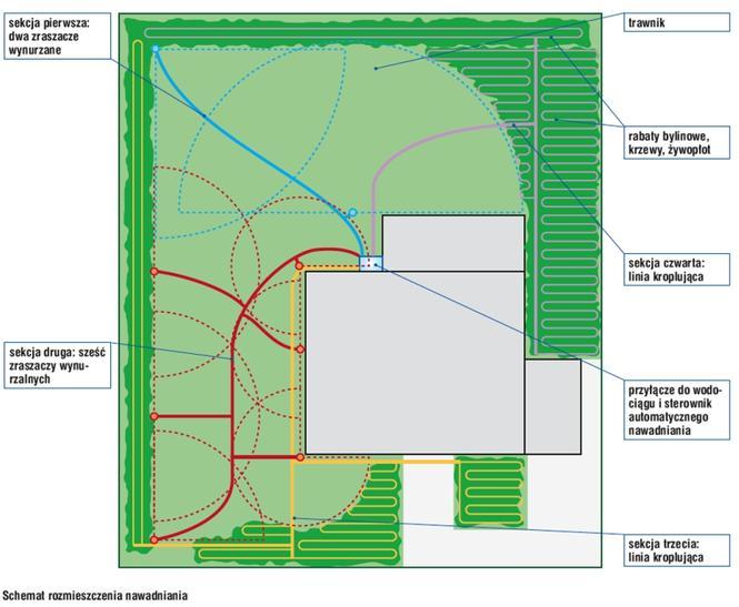 Schemat systemu nawadniania