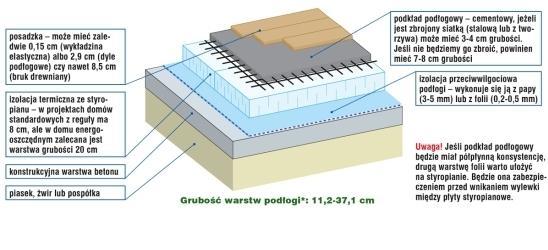 Materiały izolacyjne przy budowie podłóg